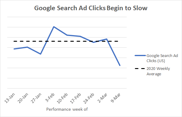How COVID-19 Has Impacted Google Ads
