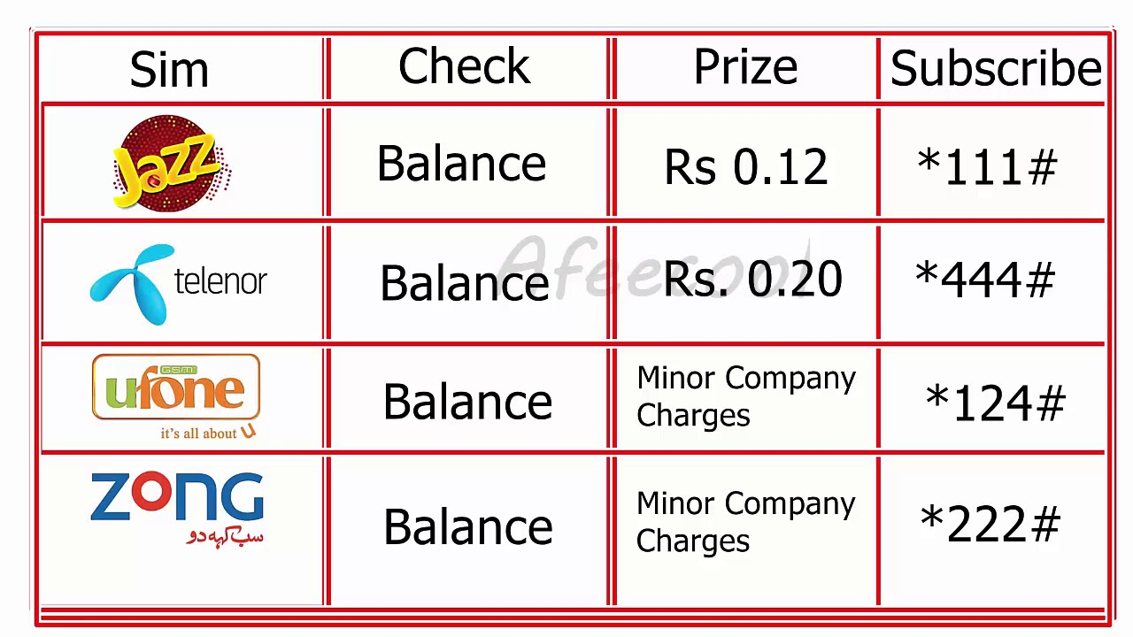 Check Mobile Balance Codes 2021 all Networks- Mobilink Jazz, Telenor, Ufone, Warid, Zong